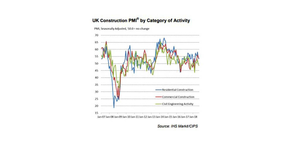 Weakest Rise In Construction Output For Six Months In September