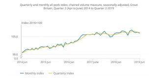 UK Construction Output Declines in Q2