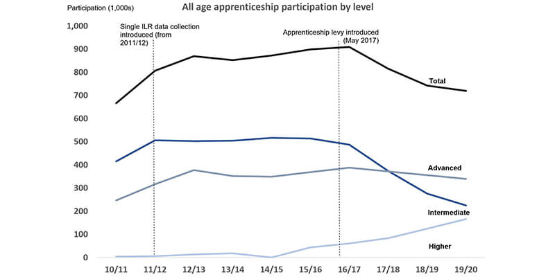 graph showing apprenticeships in 2020/2021