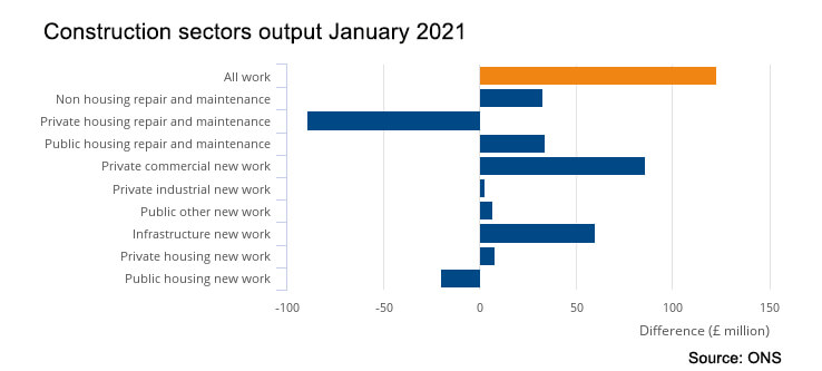 Construction output January 2021 All Sectors