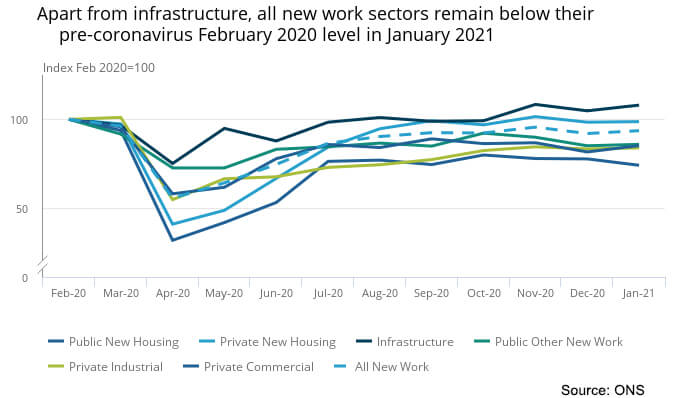 Construction output January 2021 All new work graph