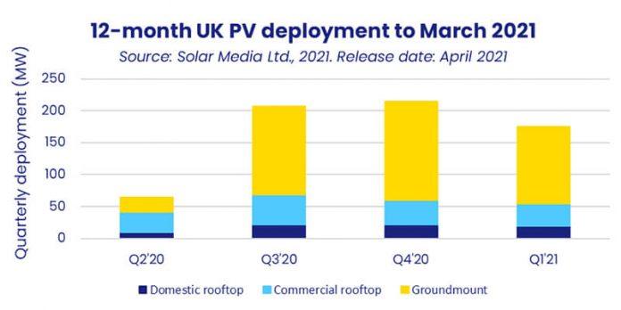 UK solar capacity graph