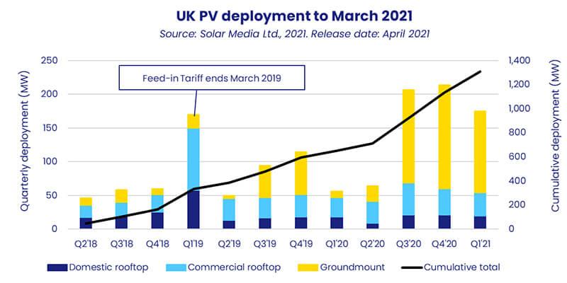 UK solar capacity showing trend