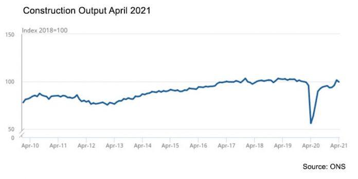 Graph showing April 2021 Construction Output