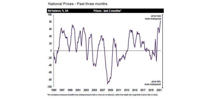RICS house prices