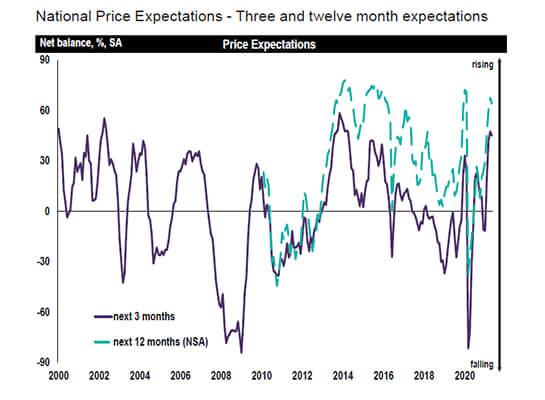 RICS Price expectations