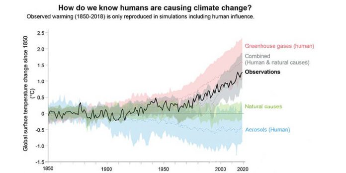 Climate Change - IPCC Report