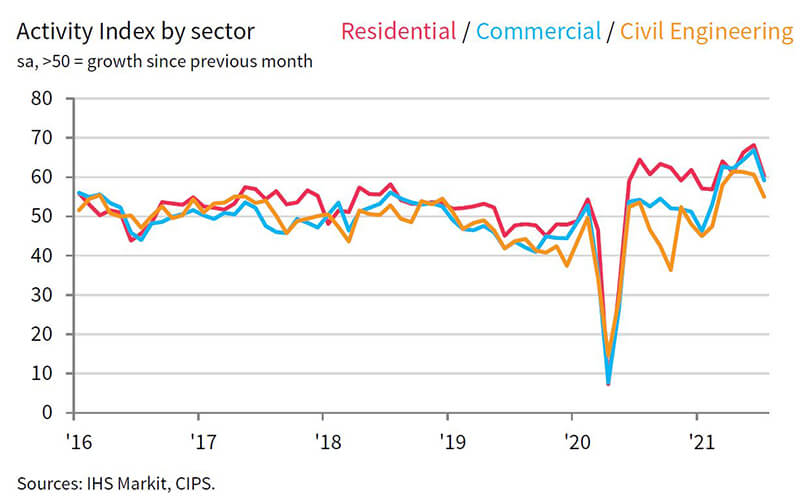 IHS 2 - activity by sector - construction output
