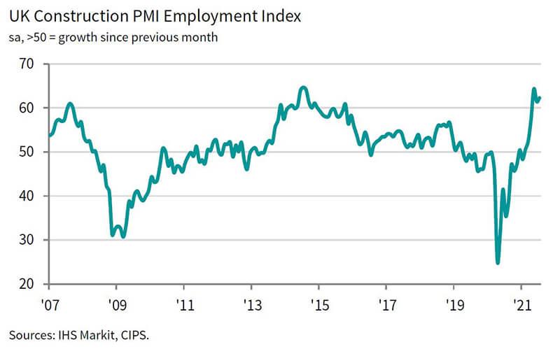 IHS 3 employment index - construction output