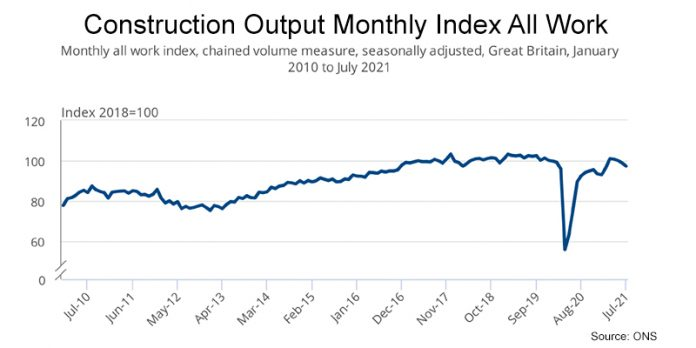 ONS July output1 - Shortages and prices