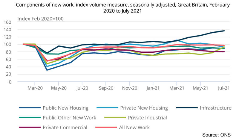 ONS July output - components of work