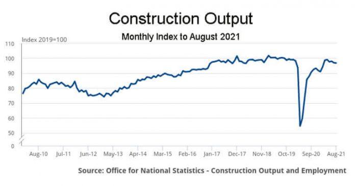 August construction output