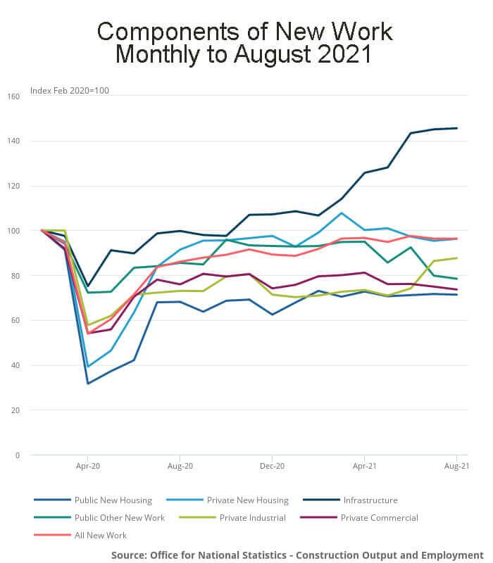 August construction output 2